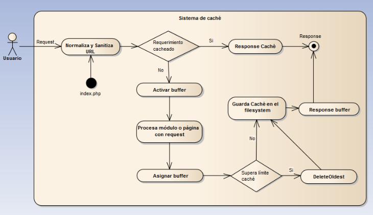 Diagrama de actividad del sistema de caché